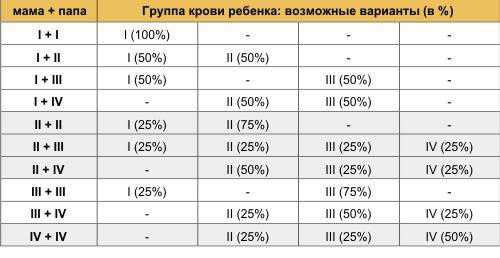 Таблица группы крови ребенка